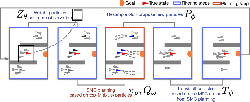 Figure 1 for Dual Sequential Monte Carlo: Tunneling Filtering and Planning in Continuous POMDPs