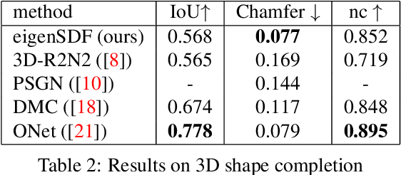 Figure 3 for A Simple and Scalable Shape Representation for 3D Reconstruction