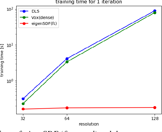 Figure 4 for A Simple and Scalable Shape Representation for 3D Reconstruction