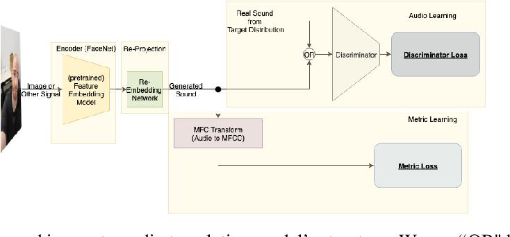 Figure 1 for Earballs: Neural Transmodal Translation