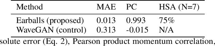 Figure 2 for Earballs: Neural Transmodal Translation