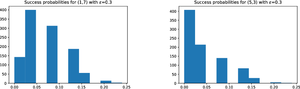 Figure 2 for A cryptographic approach to black box adversarial machine learning
