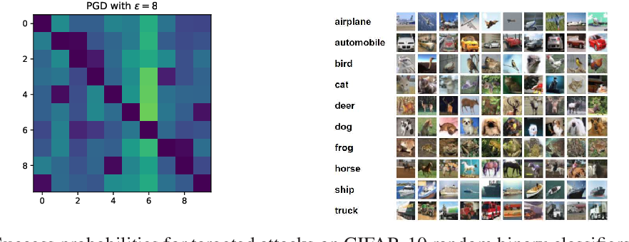 Figure 3 for A cryptographic approach to black box adversarial machine learning