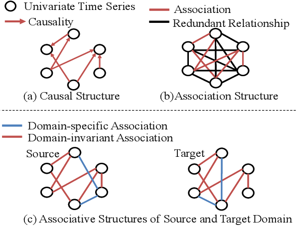 Figure 3 for Time Series Domain Adaptation via Sparse Associative Structure Alignment
