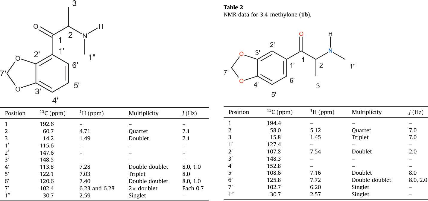Table 2 from The analysis of substituted cathinones  Part 3