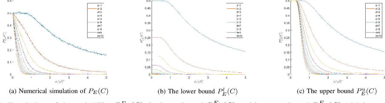 Figure 1 for Exploitation and Exploration Analysis of Elitist Evolutionary Algorithms: A Case Study
