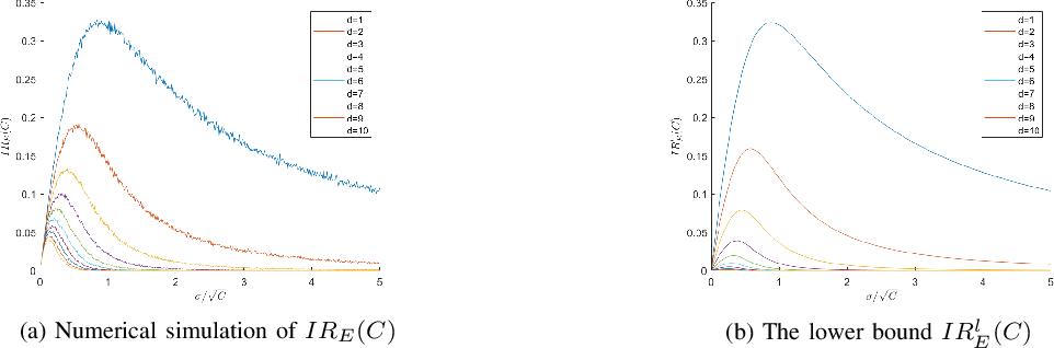 Figure 3 for Exploitation and Exploration Analysis of Elitist Evolutionary Algorithms: A Case Study