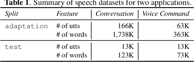 Figure 1 for Private Language Model Adaptation for Speech Recognition