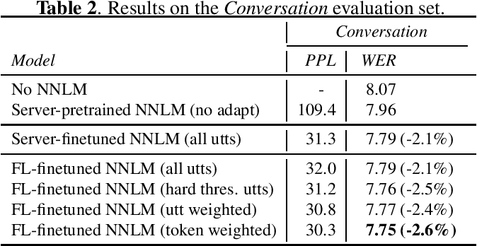 Figure 2 for Private Language Model Adaptation for Speech Recognition