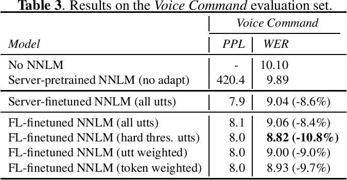 Figure 3 for Private Language Model Adaptation for Speech Recognition