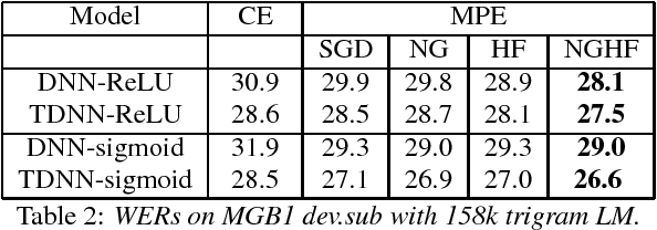 Figure 4 for Combining Natural Gradient with Hessian Free Methods for Sequence Training