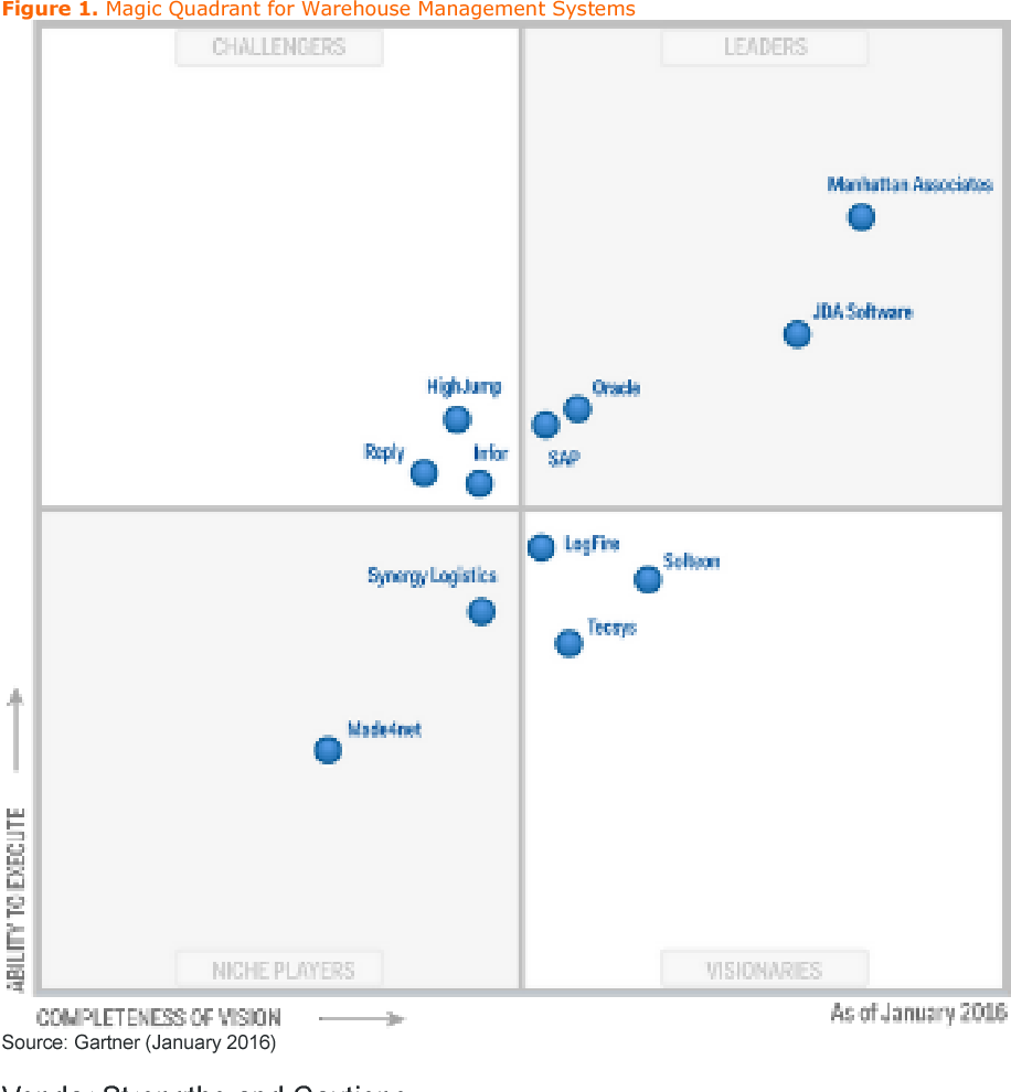 Figure 1 From Magic Quadrant For Warehouse Management