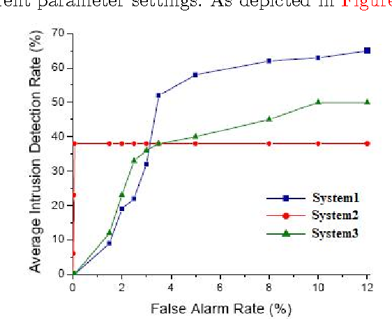 intrusion detection system research paper 2010 Computer intrusion forensics research paper nathan balon ronald stovall thomas scaria cis 544  abstract the need for computer intrusion forensics arises from the alarming increase in the  an intrusion detection system can alert the system administrator in the event that the system has been breeched.