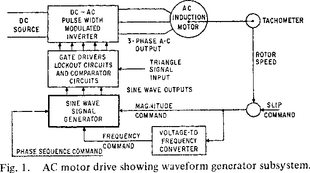 Figure 1 from Adjustable Voltage and Frequency Polyphase Sine Wave