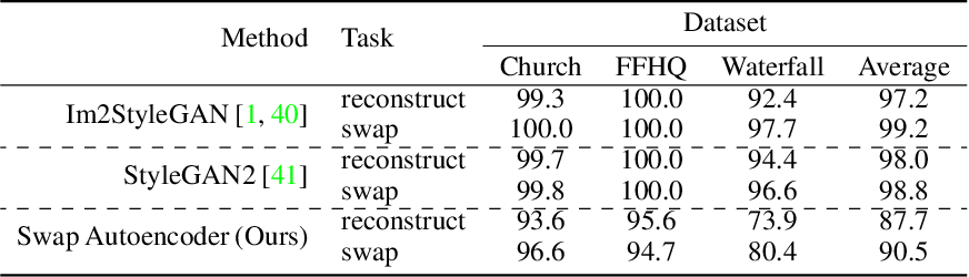 Figure 4 for Swapping Autoencoder for Deep Image Manipulation