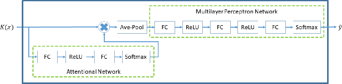 Figure 1 for LMKL-Net: A Fast Localized Multiple Kernel Learning Solver via Deep Neural Networks