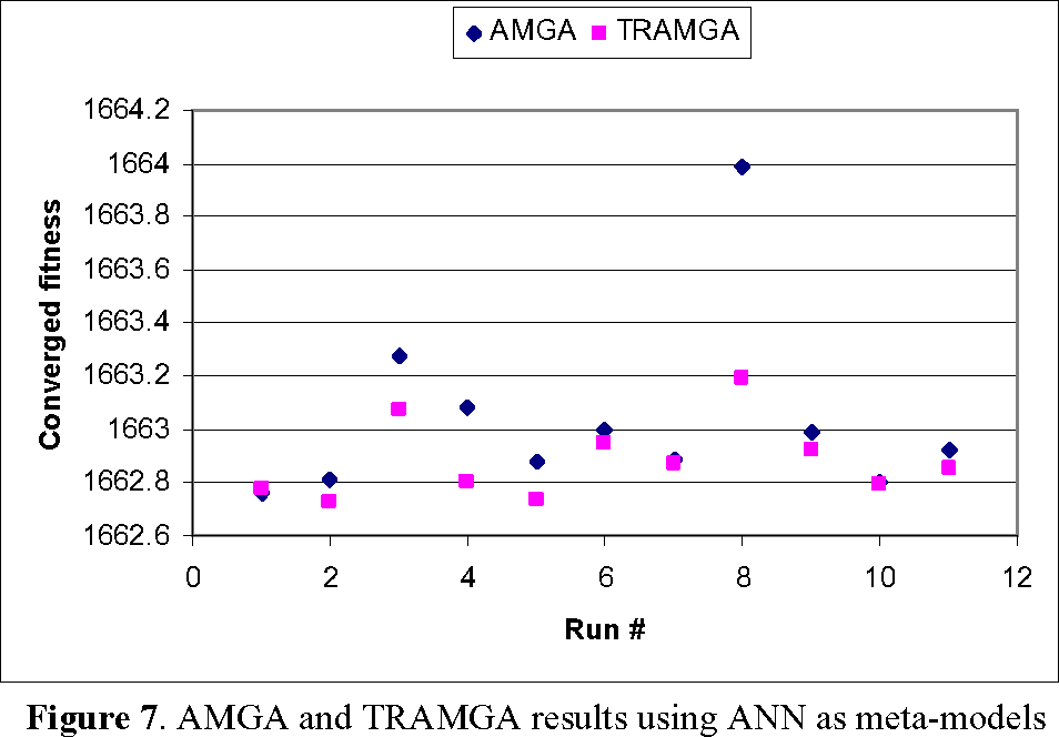 Figure 7. AMGA and TRAMGA results using ANN as meta-models