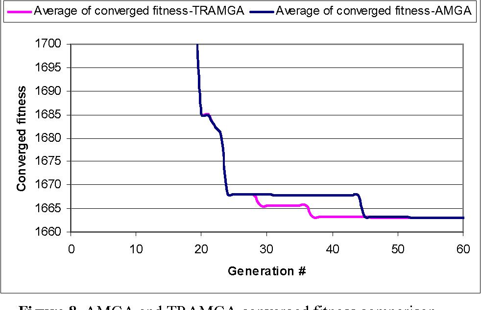 Figure 8. AMGA and TRAMGA converged fitness comparison