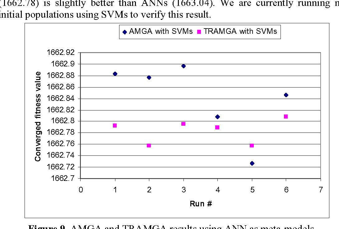 Figure 9. AMGA and TRAMGA results using ANN as meta-models