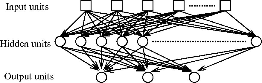 Figure 2. ANN architecture