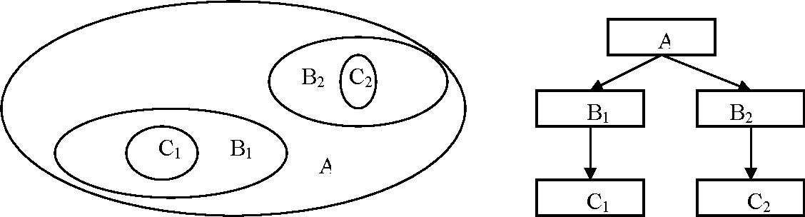Figure 5. Trust region based hierarchical model