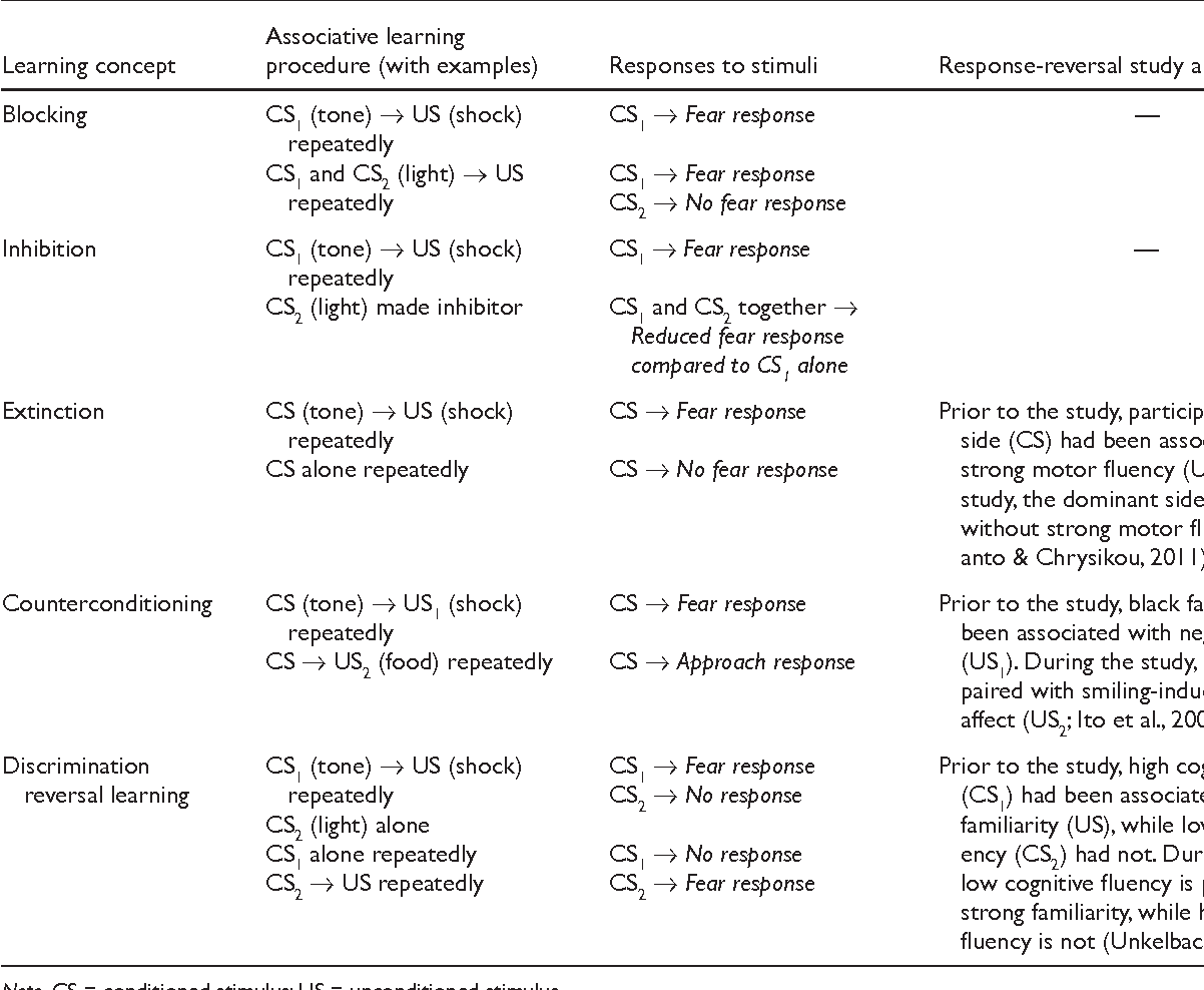 Table 2 From Reversal Without Remapping What We Can And Cannot