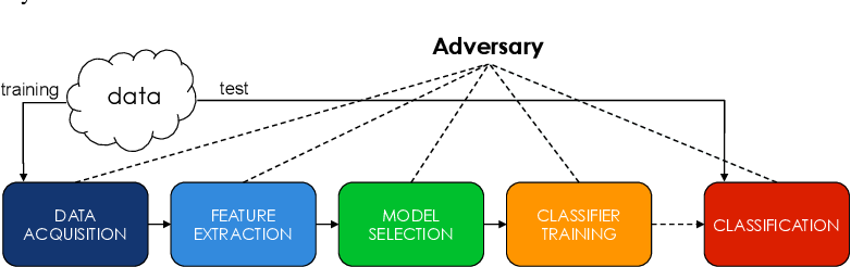 Figure 3 for Security Evaluation of Support Vector Machines in Adversarial Environments