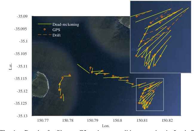Figure 1 for Online Estimation of Ocean Current from Sparse GPS Data for Underwater Vehicles