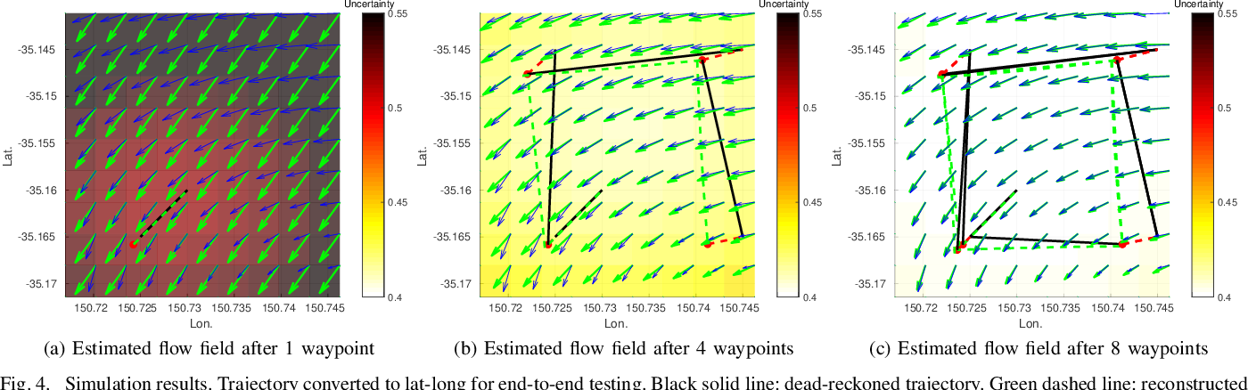 Figure 4 for Online Estimation of Ocean Current from Sparse GPS Data for Underwater Vehicles