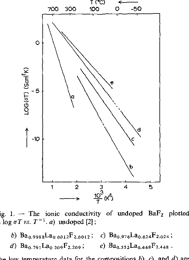 Fig. 1. - The ionic conductivity of undoped BaF, plotted as log aT vs. T- ' . a) undoped [Z] ;