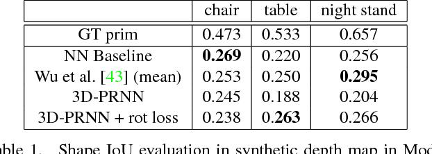 Figure 2 for 3D-PRNN: Generating Shape Primitives with Recurrent Neural Networks