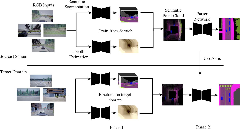 Figure 3 for BEV-Seg: Bird's Eye View Semantic Segmentation Using Geometry and Semantic Point Cloud