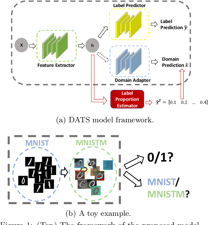 Figure 1 for On Target Shift in Adversarial Domain Adaptation