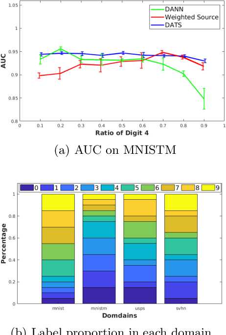 Figure 3 for On Target Shift in Adversarial Domain Adaptation