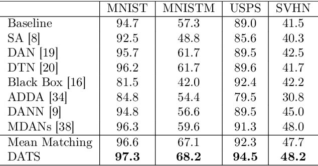 Figure 2 for On Target Shift in Adversarial Domain Adaptation