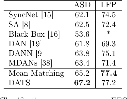 Figure 4 for On Target Shift in Adversarial Domain Adaptation