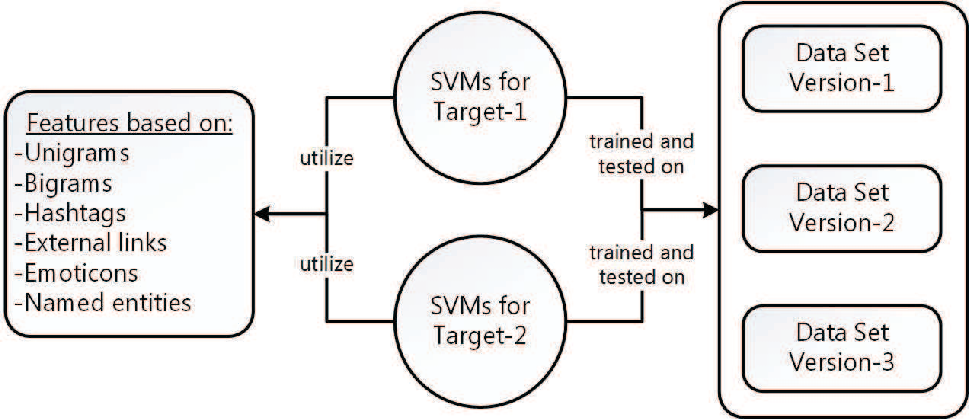 Figure 2 for Stance Detection on Tweets: An SVM-based Approach