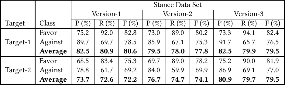 Figure 3 for Stance Detection on Tweets: An SVM-based Approach