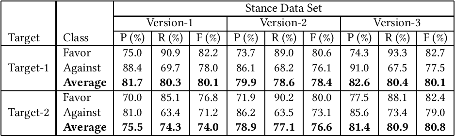 Figure 4 for Stance Detection on Tweets: An SVM-based Approach
