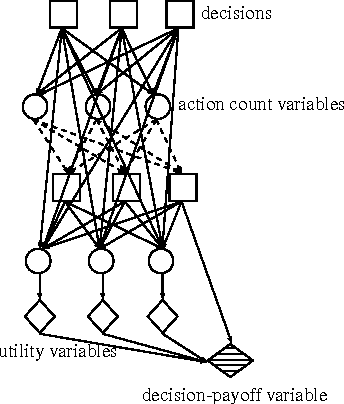 Figure 1 for Temporal Action-Graph Games: A New Representation for Dynamic Games