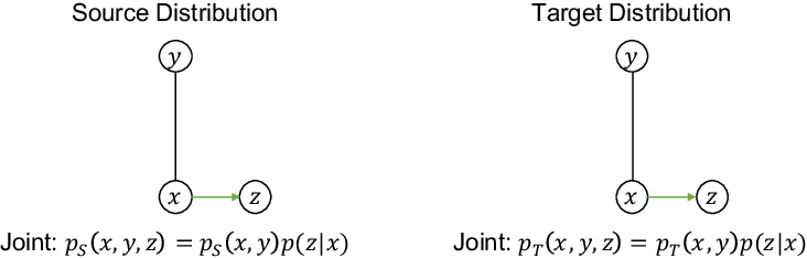 Figure 1 for KL Guided Domain Adaptation