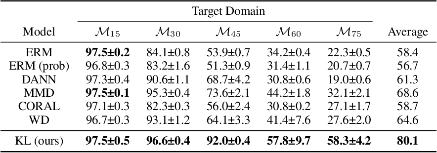 Figure 2 for KL Guided Domain Adaptation