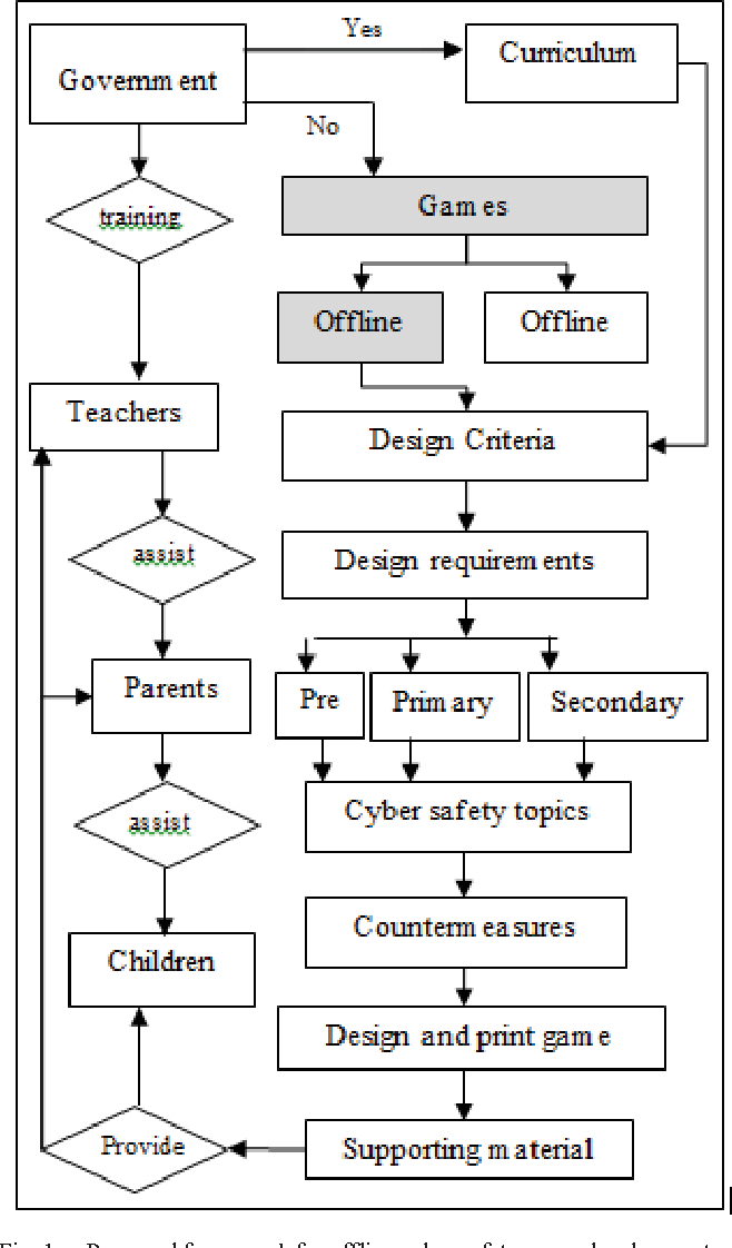Figure 1 from Enhancing cyber safety awareness among school