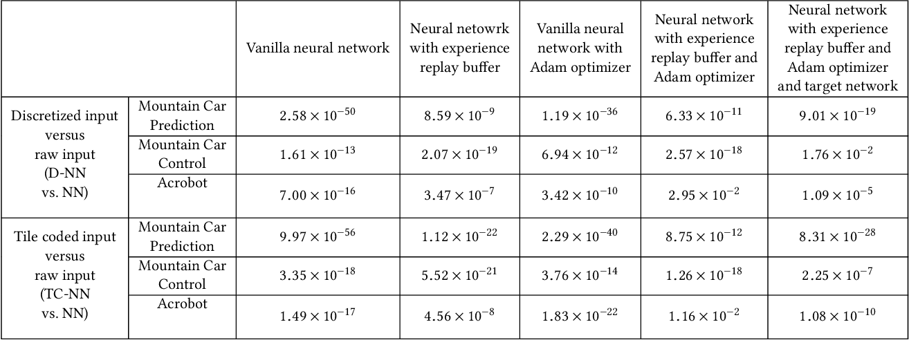 Figure 4 for Improving Performance in Reinforcement Learning by Breaking Generalization in Neural Networks