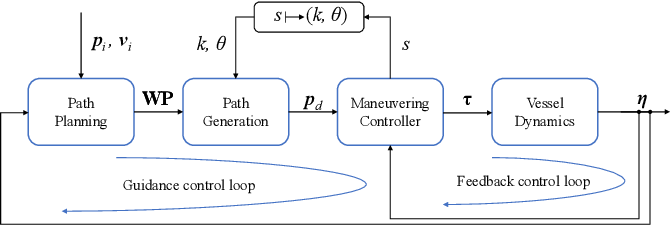 Figure 1 for A guidance and maneuvering control system design with anti-collision using stream functions with vortex flows for autonomous marine vessels
