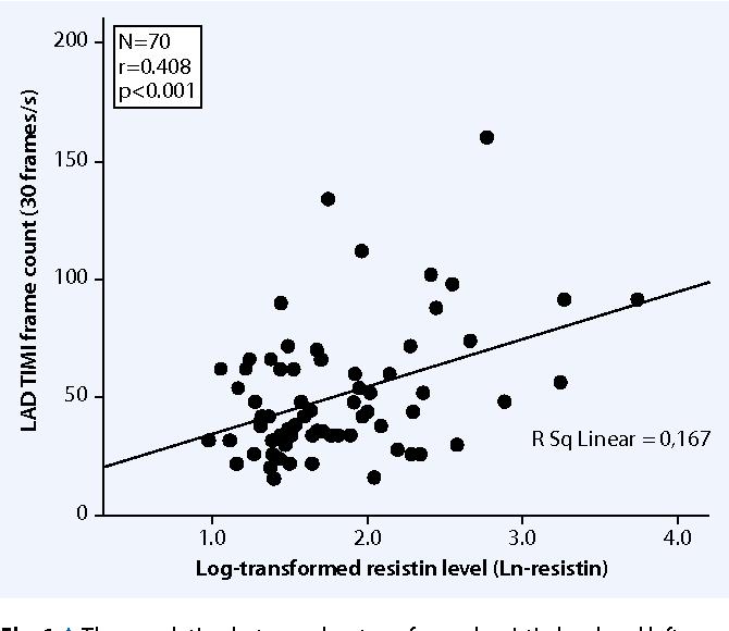 Fig. 18Thecorrelationbetweenlog-transformedresistinlevelandleft anteriordescending(LAD)arteryTIMIframecount