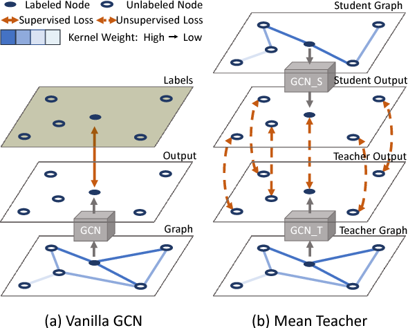 Figure 1 for Every Node Counts: Self-Ensembling Graph Convolutional Networks for Semi-Supervised Learning