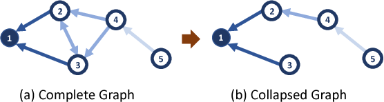 Figure 3 for Every Node Counts: Self-Ensembling Graph Convolutional Networks for Semi-Supervised Learning