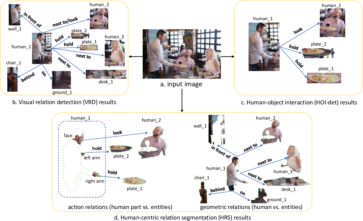 Figure 1 for Human-centric Relation Segmentation: Dataset and Solution