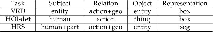 Figure 2 for Human-centric Relation Segmentation: Dataset and Solution